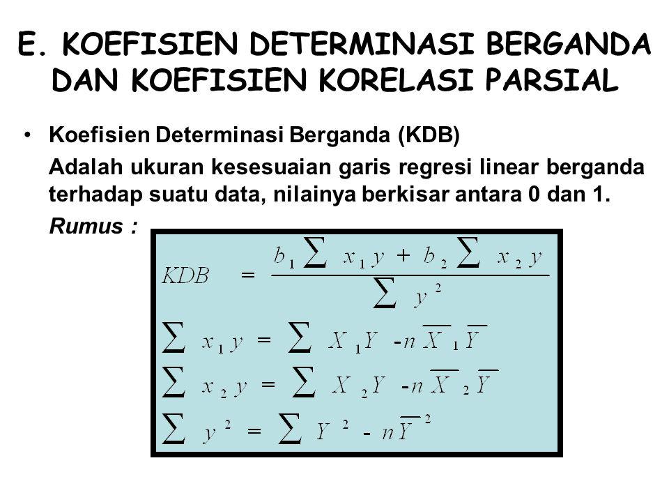 E. KOEFISIEN DETERMINASI BERGANDA DAN KOEFISIEN KORELASI PARSIAL