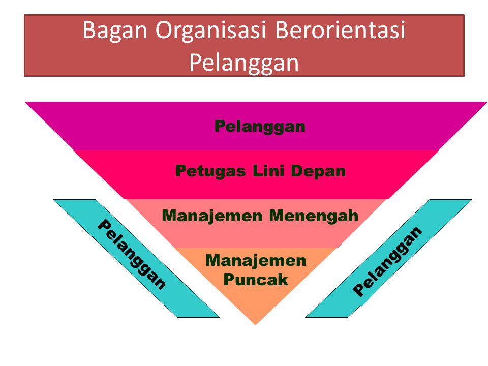 Bagan Organisasi Berorientasi Pelanggan