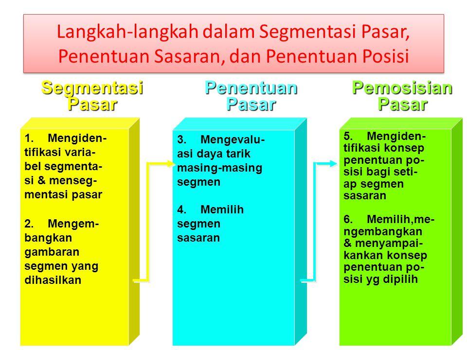 Langkah-langkah dalam Segmentasi Pasar, Penentuan Sasaran, dan Penentuan Posisi