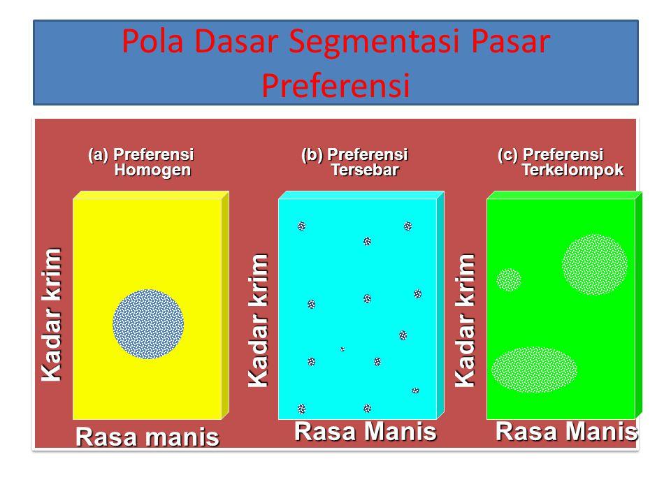 Pola Dasar Segmentasi Pasar Preferensi