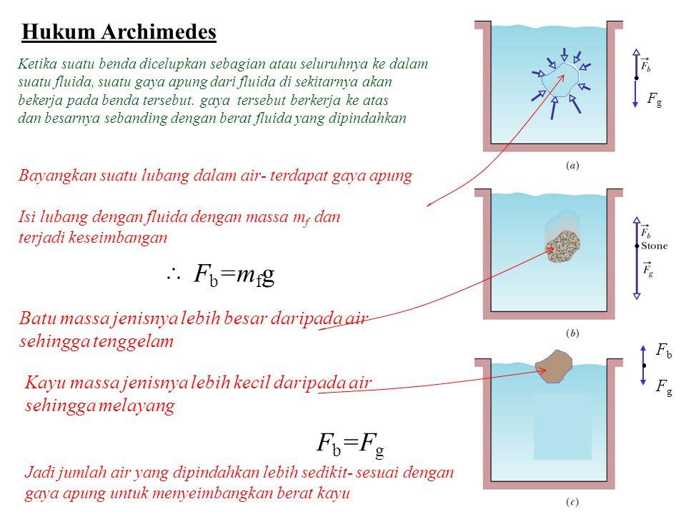 Fb=mfg Fb=Fg Hukum Archimedes