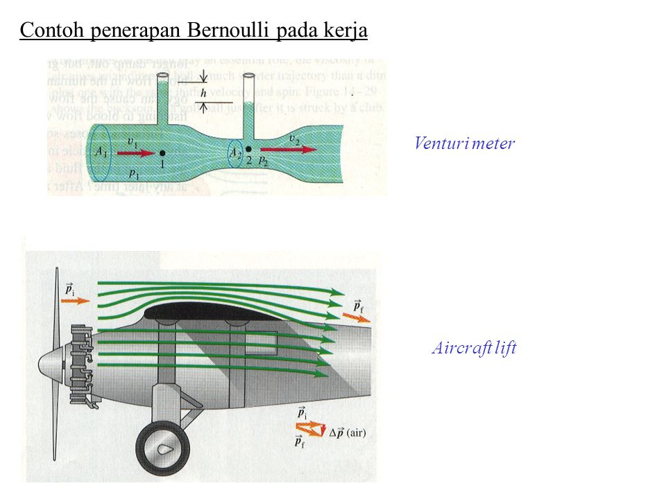 Contoh penerapan Bernoulli pada kerja
