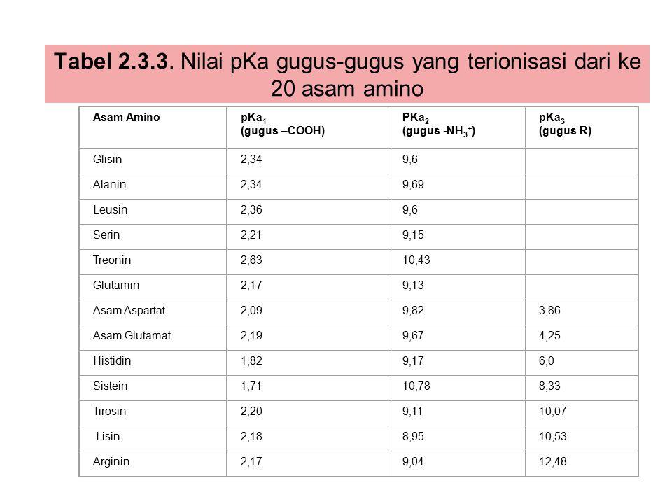 Tabel 2.3.3. Nilai pKa gugus-gugus yang terionisasi dari ke 20 asam amino