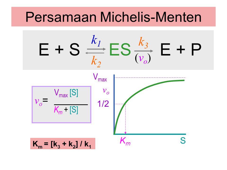 Persamaan Michelis-Menten