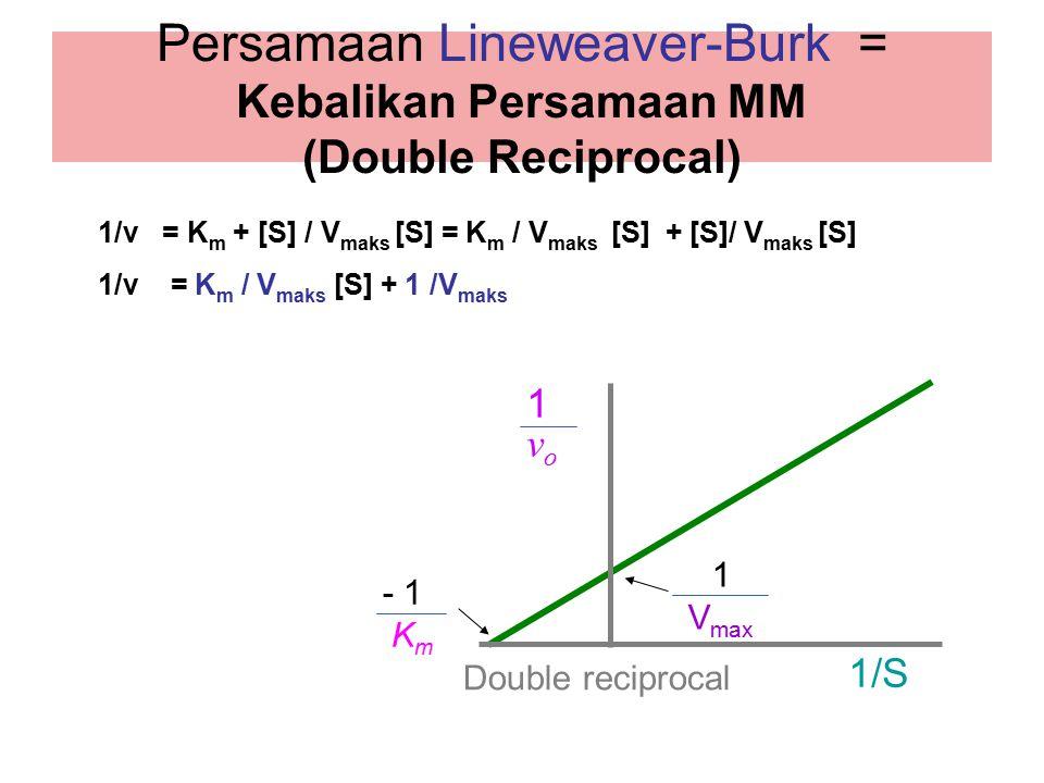 Persamaan Lineweaver-Burk = Kebalikan Persamaan MM (Double Reciprocal)