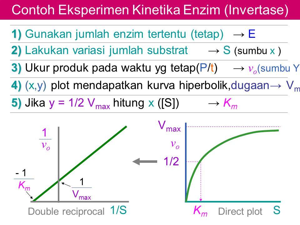 Contoh Eksperimen Kinetika Enzim (Invertase)