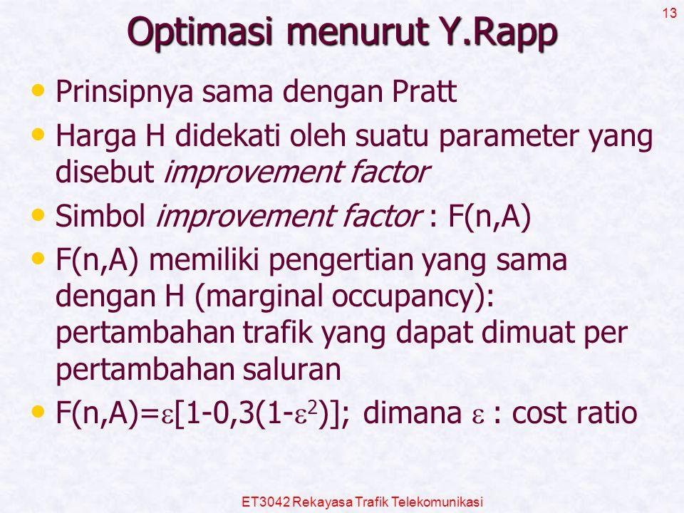 Optimasi menurut Y.Rapp