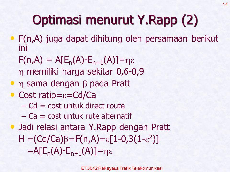 Optimasi menurut Y.Rapp (2)