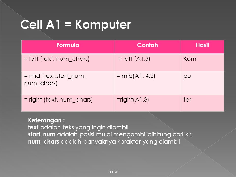 Cell A1 = Komputer Formula Contoh Hasil = left (text, num_chars)
