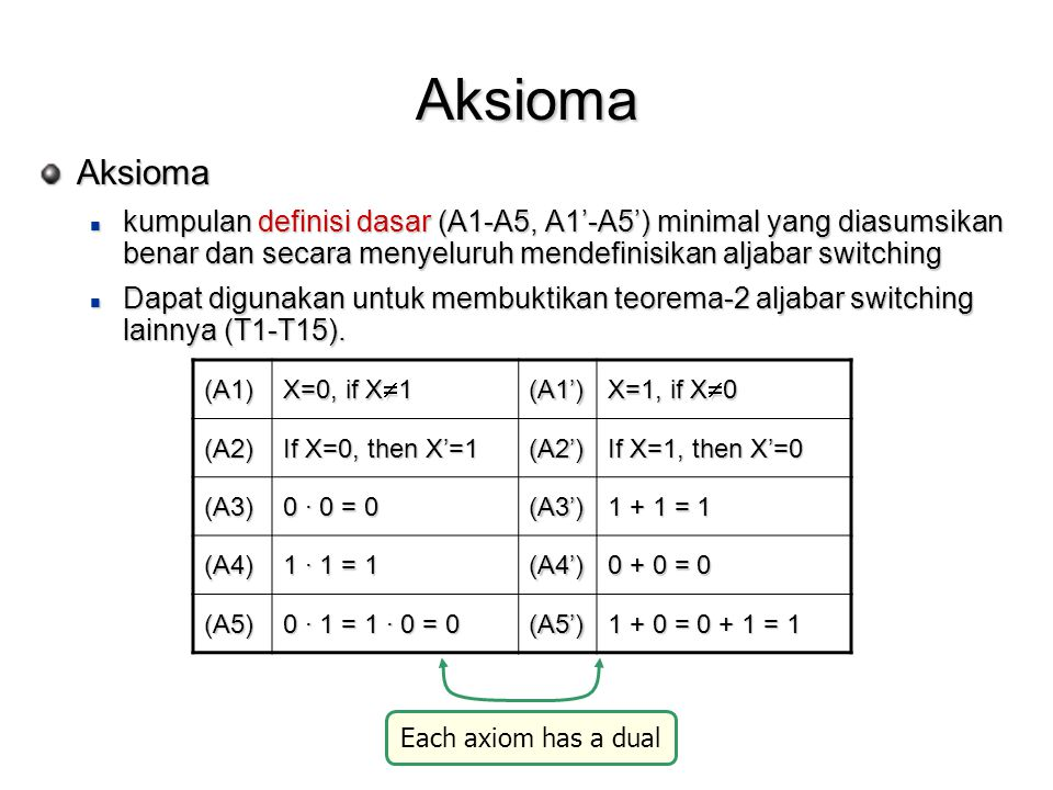 Aksioma Aksioma. kumpulan definisi dasar (A1-A5, A1'-A5') minimal yang diasumsikan benar dan secara menyeluruh mendefinisikan aljabar switching.
