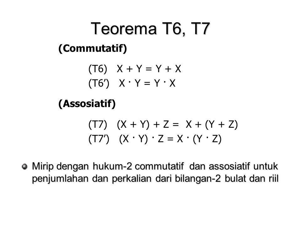 Teorema T6, T7 (Commutatif) (T6) X + Y = Y + X (T6') X · Y = Y · X