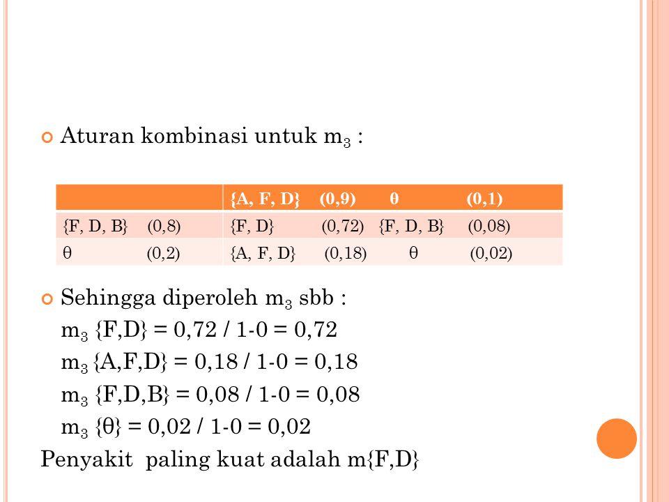 Aturan kombinasi untuk m3 :