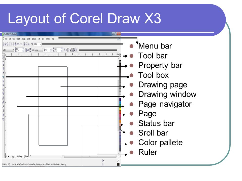 Layout of Corel Draw X3 Menu bar Tool bar Property bar Tool box