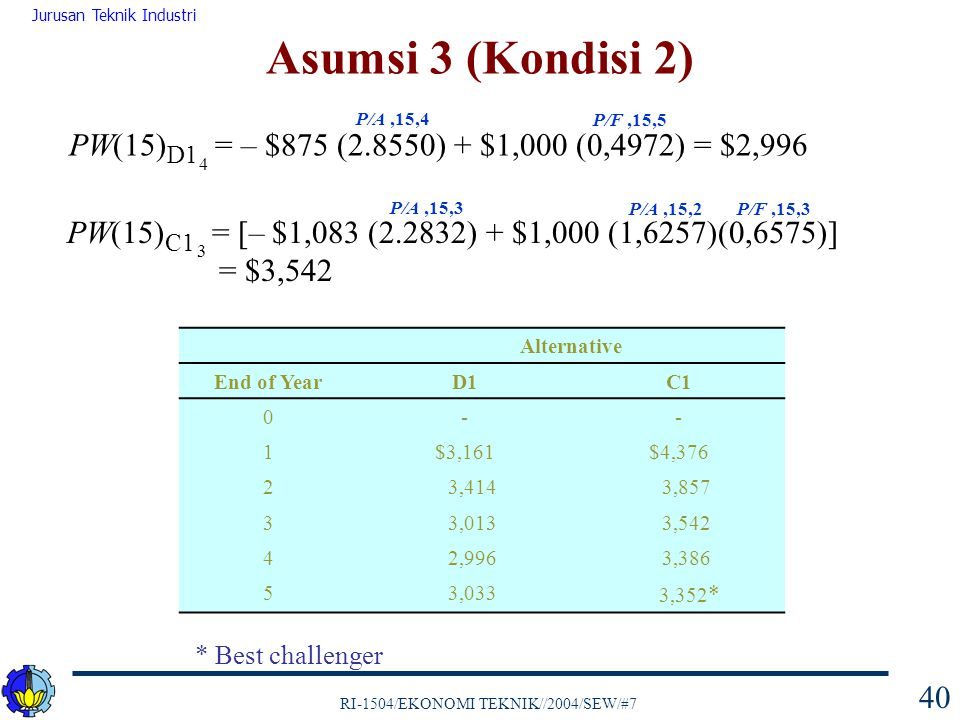 Asumsi 3 (Kondisi 2) P/A ,15,4. P/F ,15,5. PW(15)D1 = – $875 (2.8550) + $1,000 (0,4972) = $2,996.