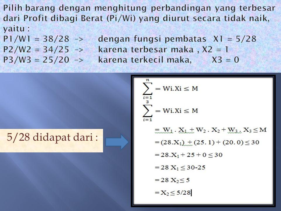 Pilih barang dengan menghitung perbandingan yang terbesar dari Profit dibagi Berat (Pi/Wi) yang diurut secara tidak naik, yaitu : P1/W1 = 38/28 –> dengan fungsi pembatas X1 = 5/28 P2/W2 = 34/25 –> karena terbesar maka , X2 = 1 P3/W3 = 25/20 –> karena terkecil maka, X3 = 0