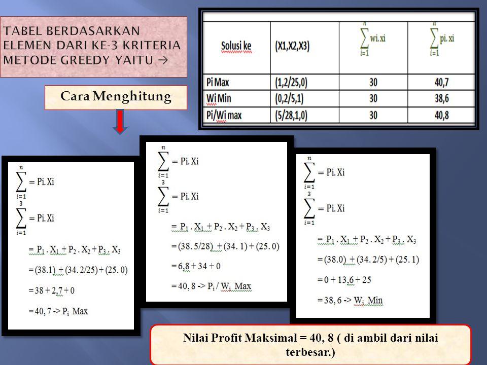 Tabel berdasarkan elemen dari ke-3 kriteria metode Greedy yaitu 
