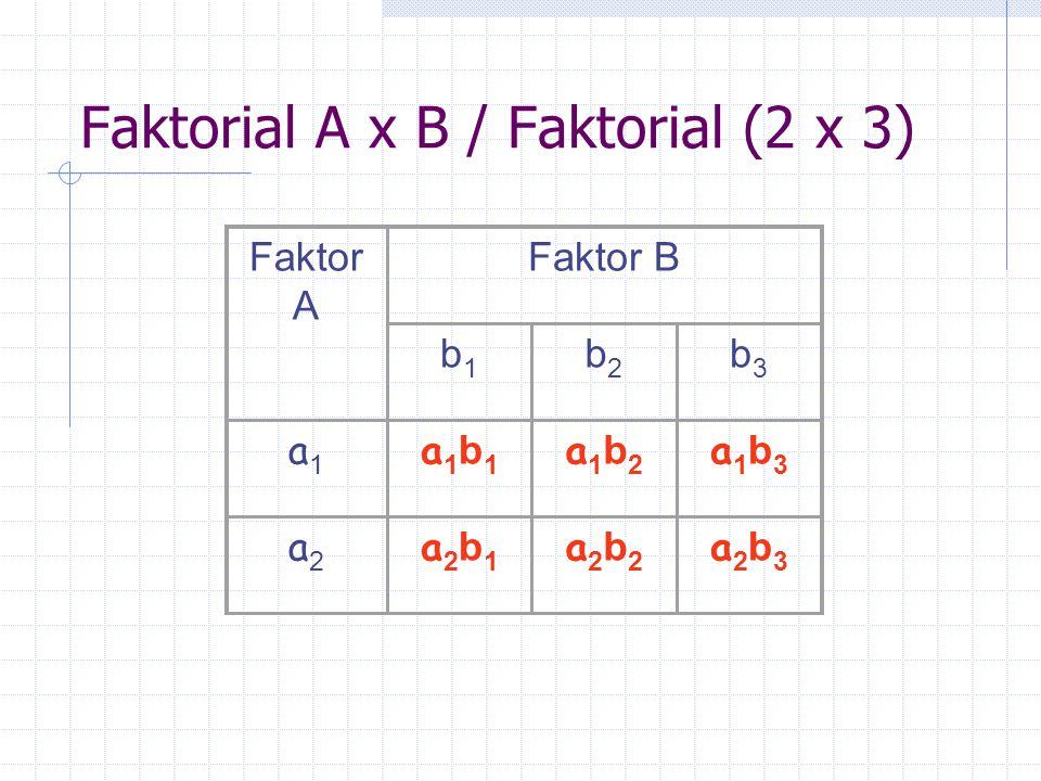 Faktorial A x B / Faktorial (2 x 3)