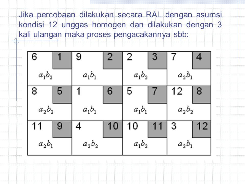 Jika percobaan dilakukan secara RAL dengan asumsi kondisi 12 unggas homogen dan dilakukan dengan 3 kali ulangan maka proses pengacakannya sbb: