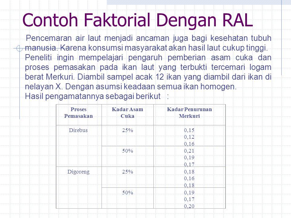 Contoh Faktorial Dengan RAL