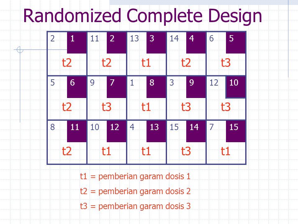 Randomized Complete Design