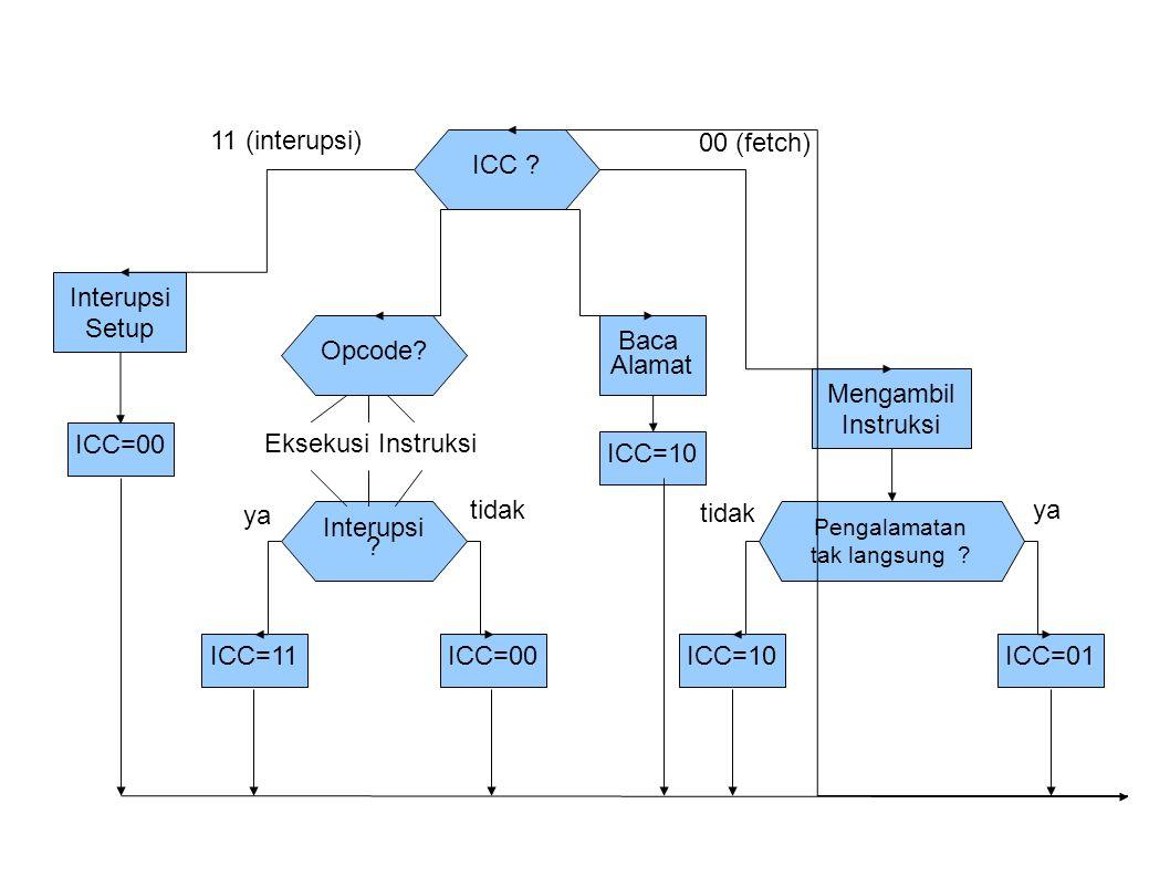 11 (interupsi) ICC 00 (fetch) Interupsi Setup Opcode Baca Alamat