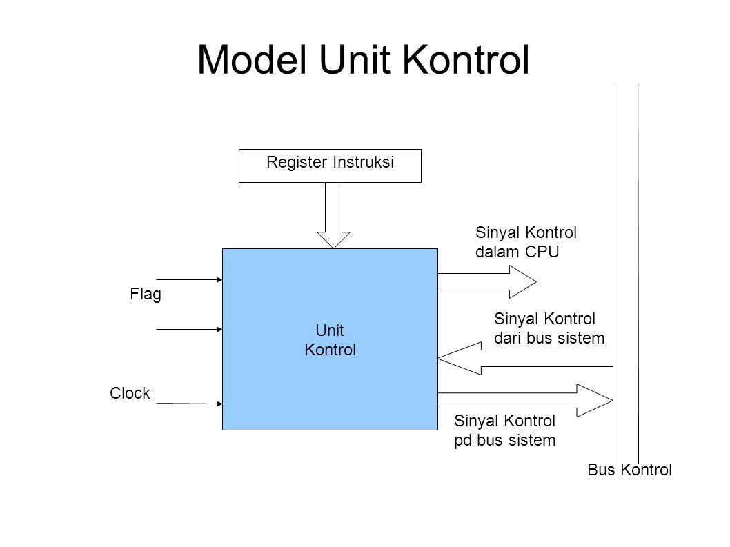Model Unit Kontrol Register Instruksi Sinyal Kontrol dalam CPU Unit