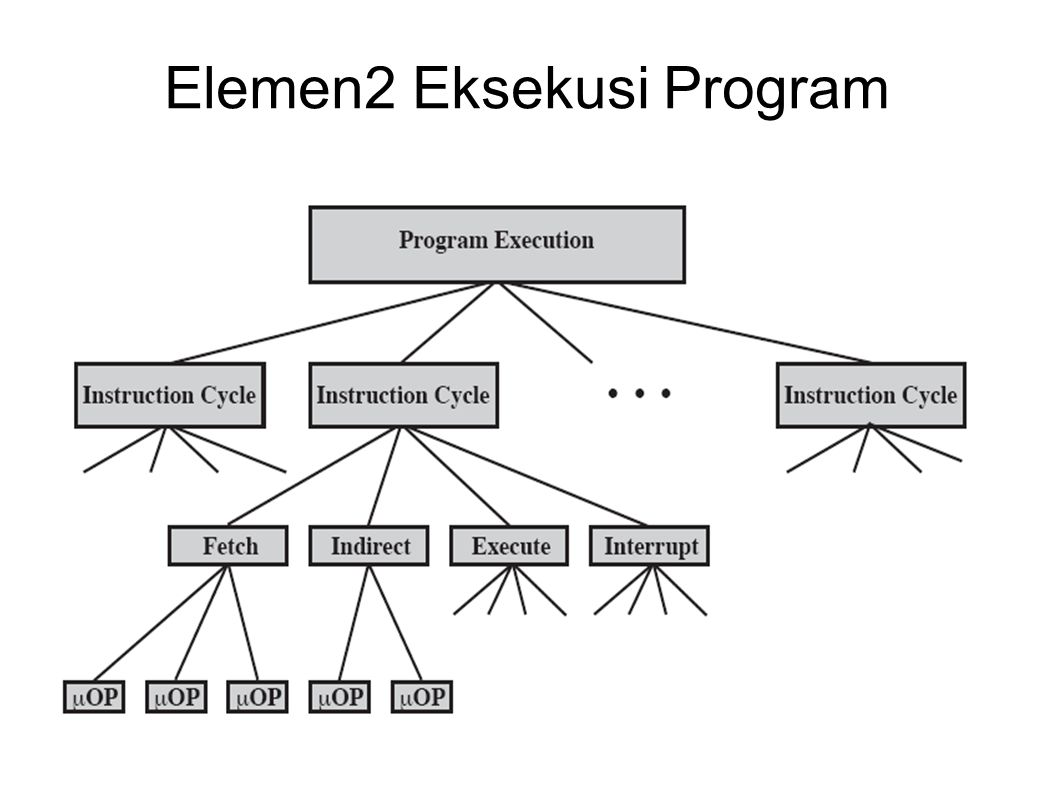 Elemen2 Eksekusi Program