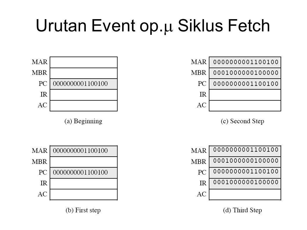 Urutan Event op.Siklus Fetch