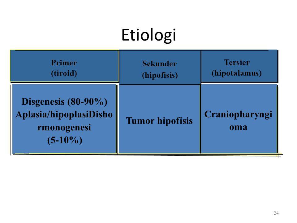 Etiologi Aplasia/hipoplasiDisho Craniopharyngi Sekunder (hipofisis)