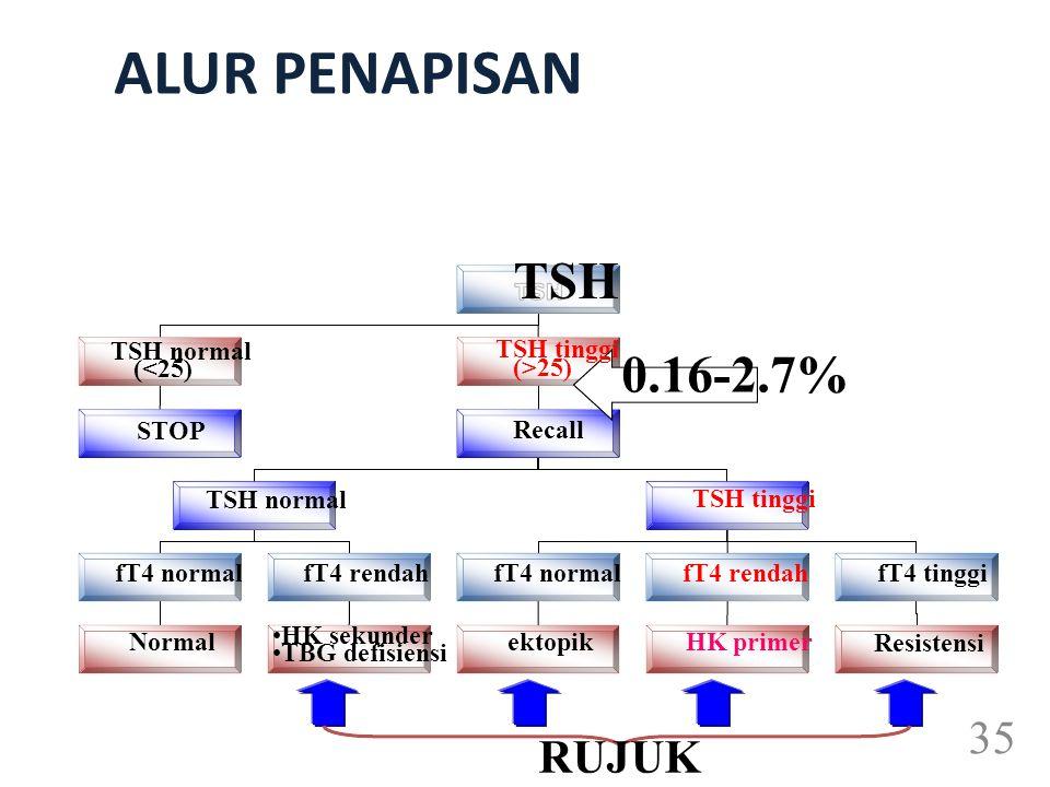 ALUR PENAPISAN TSH (>25) Recall (<25) STOP TSH tinggi Normal