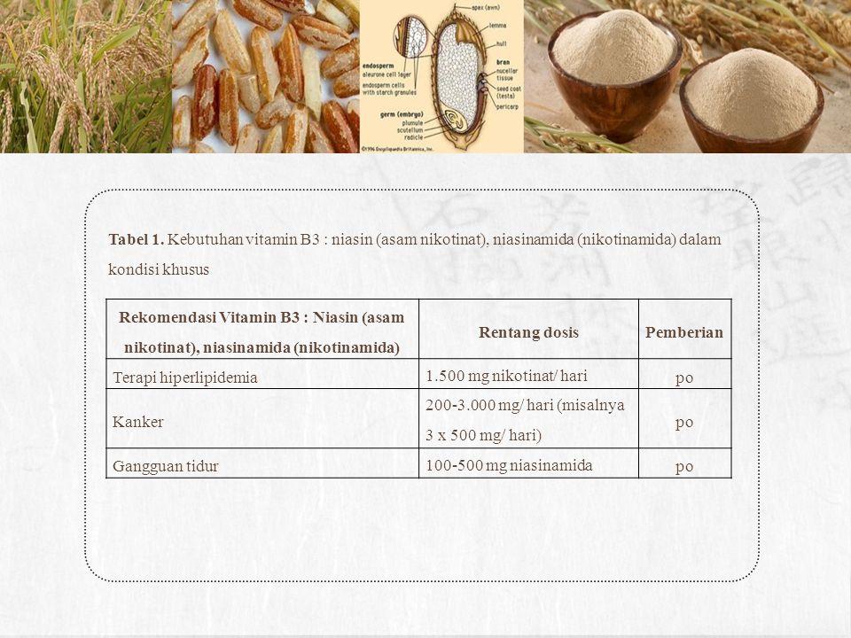 Tabel 1. Kebutuhan vitamin B3 : niasin (asam nikotinat), niasinamida (nikotinamida) dalam kondisi khusus