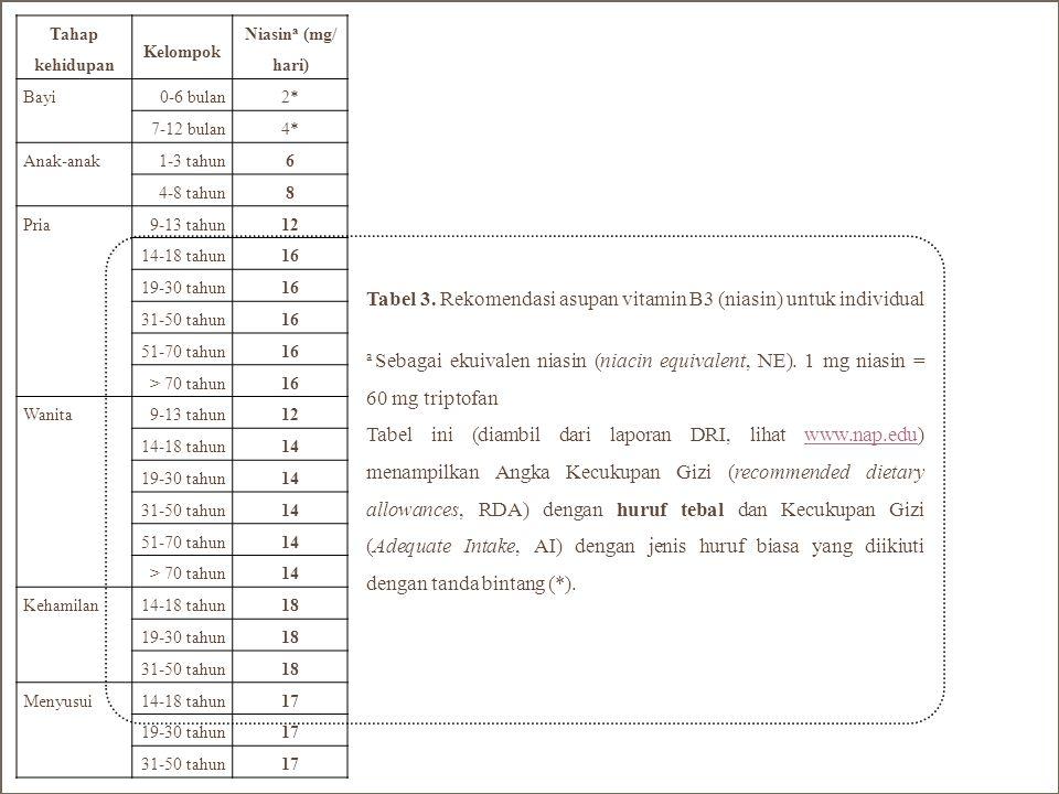 Tabel 3. Rekomendasi asupan vitamin B3 (niasin) untuk individual