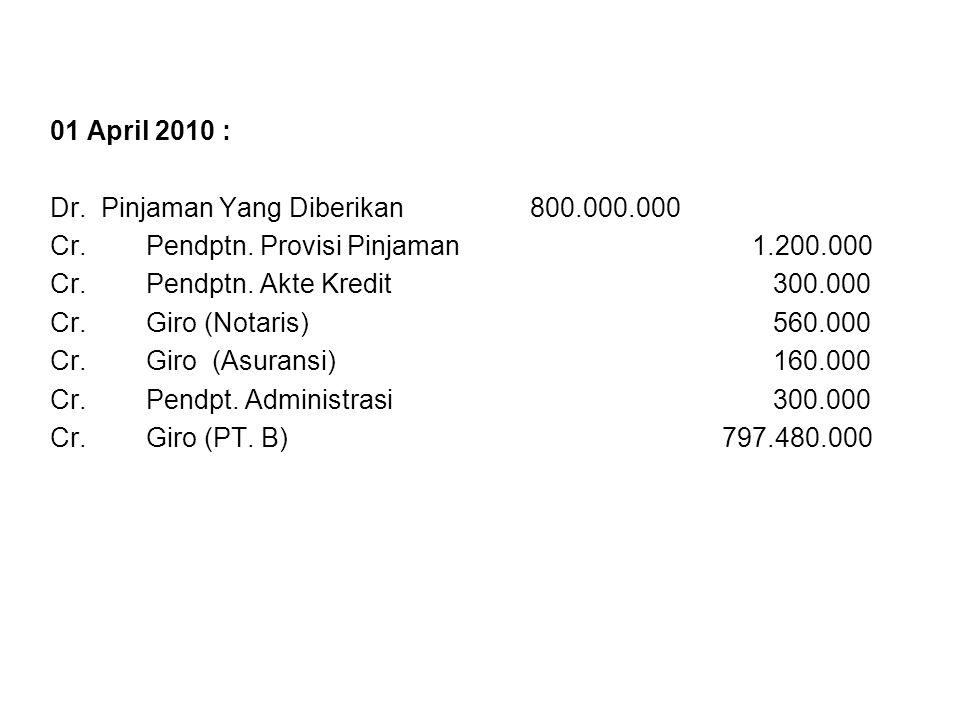 01 April 2010 : Dr. Pinjaman Yang Diberikan 800.000.000. Cr. Pendptn. Provisi Pinjaman 1.200.000.