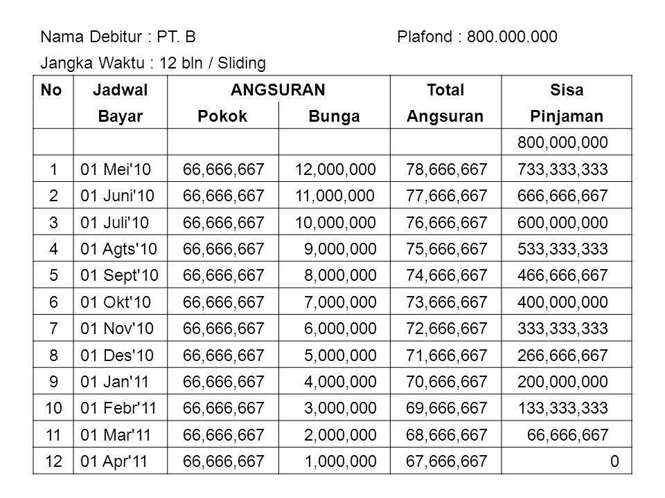 Nama Debitur : PT. B Plafond : 800.000.000. Jangka Waktu : 12 bln / Sliding. No. Jadwal. ANGSURAN.
