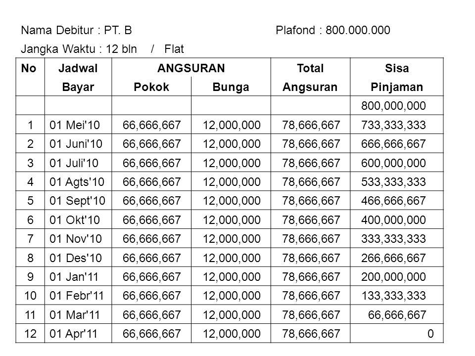 Nama Debitur : PT. B Plafond : 800.000.000. Jangka Waktu : 12 bln / Flat. No. Jadwal. ANGSURAN.
