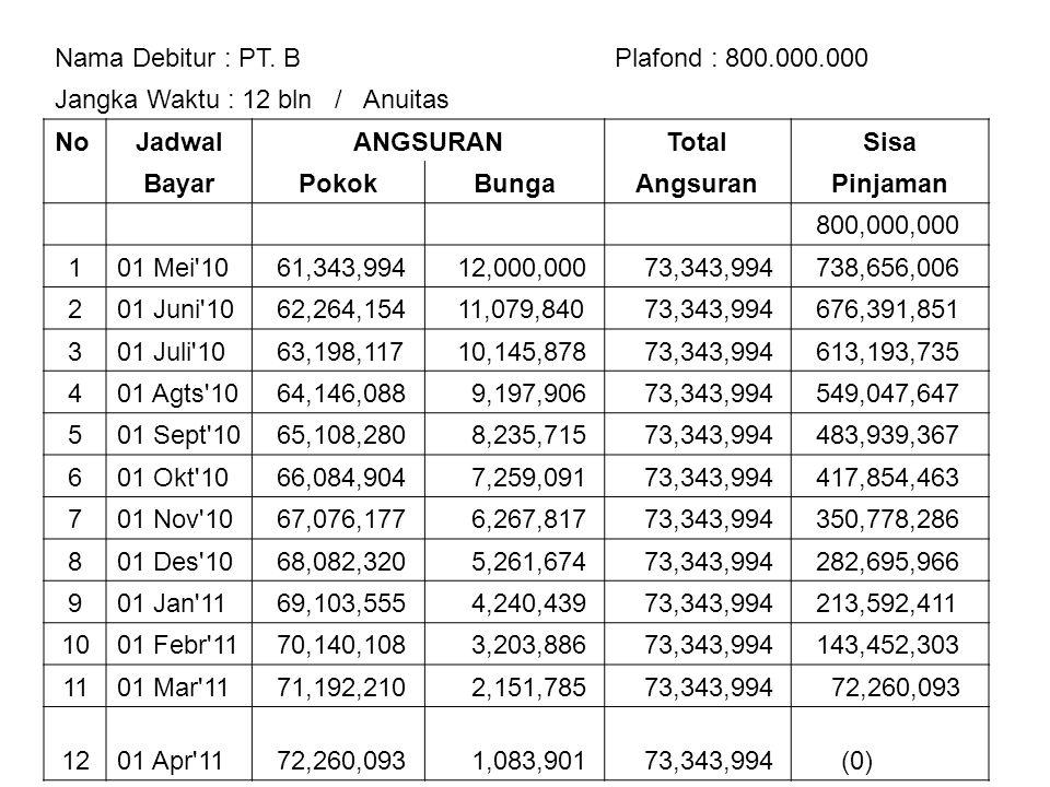 Nama Debitur : PT. B Plafond : 800.000.000. Jangka Waktu : 12 bln / Anuitas. No. Jadwal. ANGSURAN.