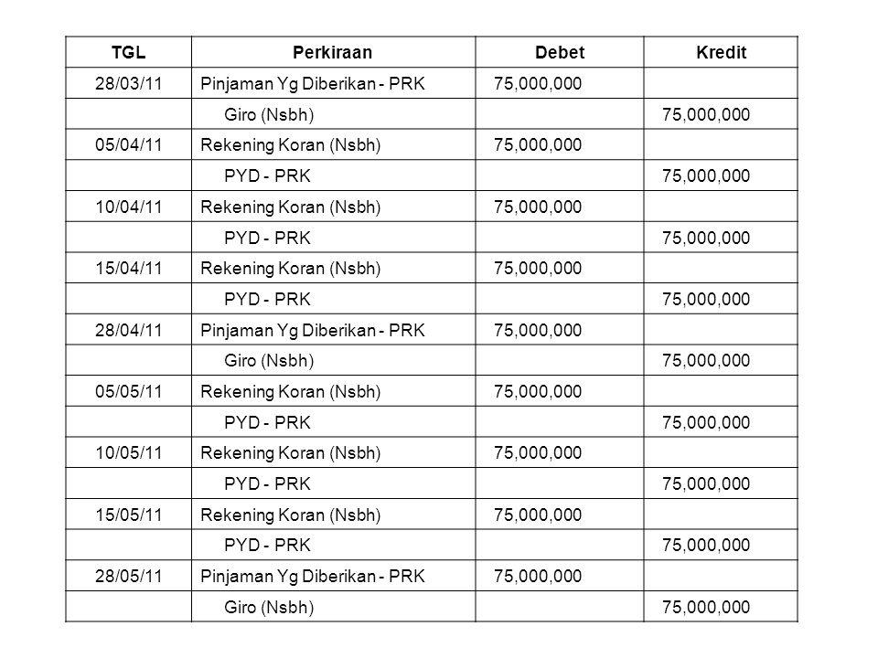 TGL Perkiraan. Debet. Kredit. 28/03/11. Pinjaman Yg Diberikan - PRK. 75,000,000. Giro (Nsbh)
