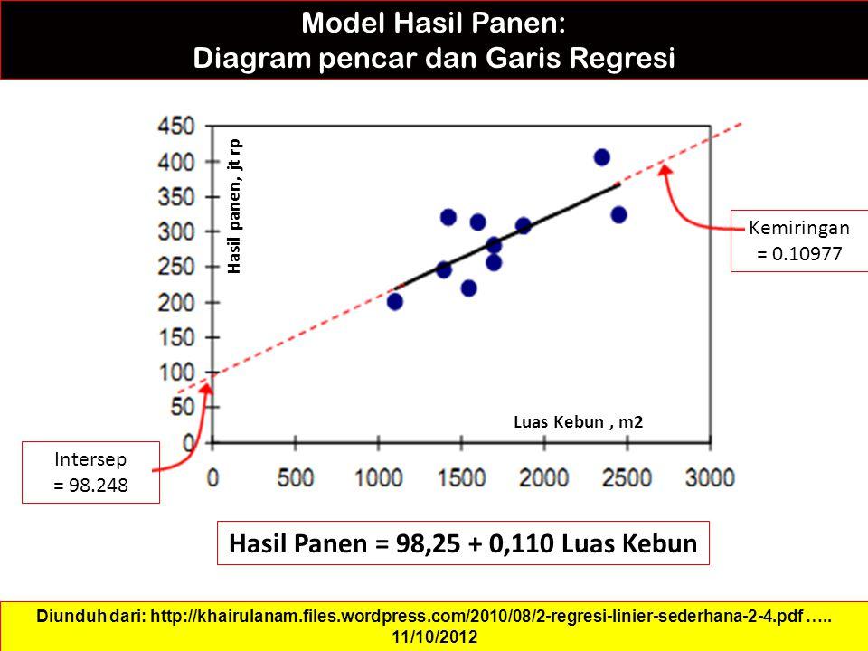 Hasil Panen = 98,25 + 0,110 Luas Kebun