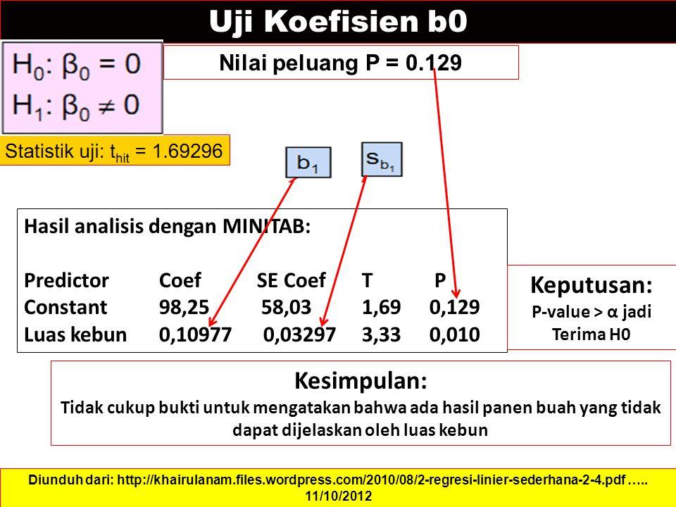 Uji Koefisien b0 Keputusan: Kesimpulan: Nilai peluang P = 0.129