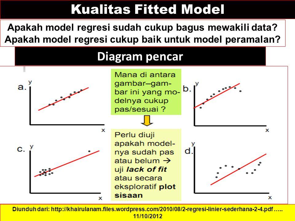 Kualitas Fitted Model Diagram pencar