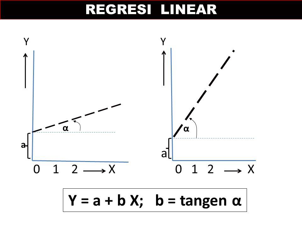 REGRESI LINEAR Y Y. a. 0 1 2 X 0 1 2 X. α. α. a.