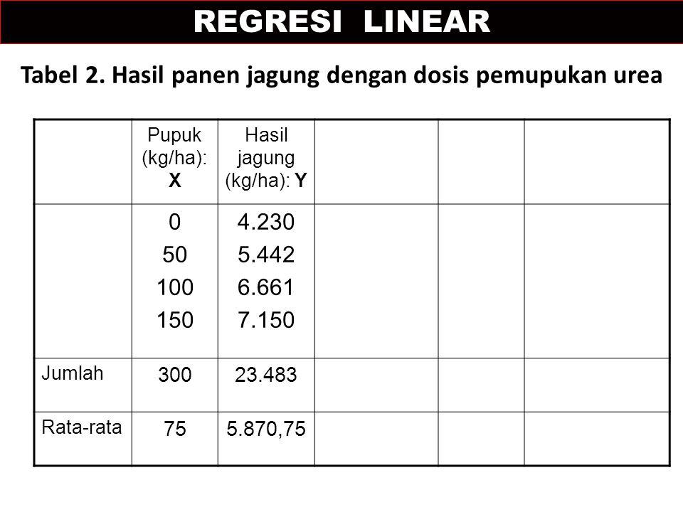 Tabel 2. Hasil panen jagung dengan dosis pemupukan urea