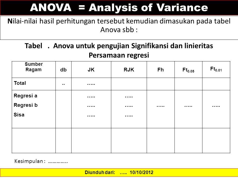 Tabel . Anova untuk pengujian Signifikansi dan linieritas