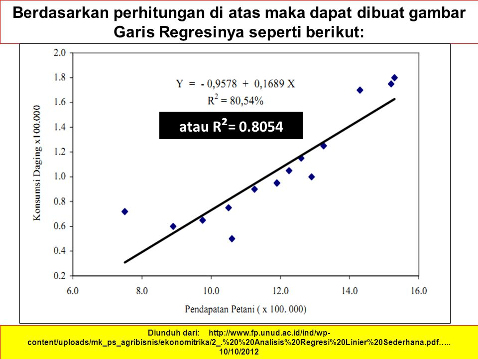 Berdasarkan perhitungan di atas maka dapat dibuat gambar Garis Regresinya seperti berikut:
