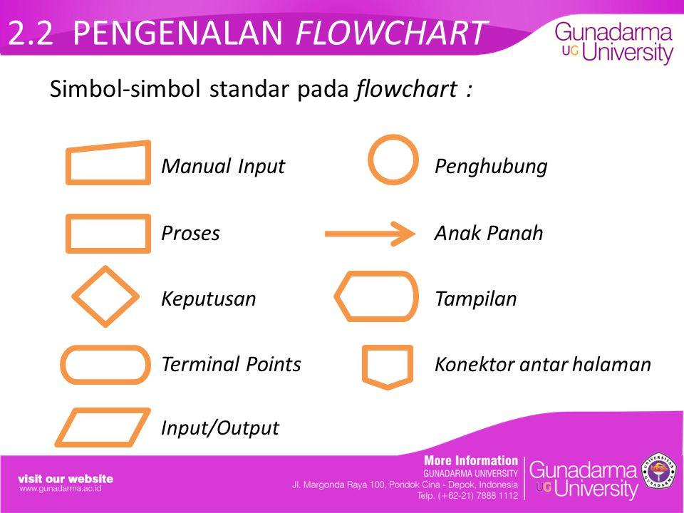 2.2 PENGENALAN FLOWCHART Simbol-simbol standar pada flowchart :