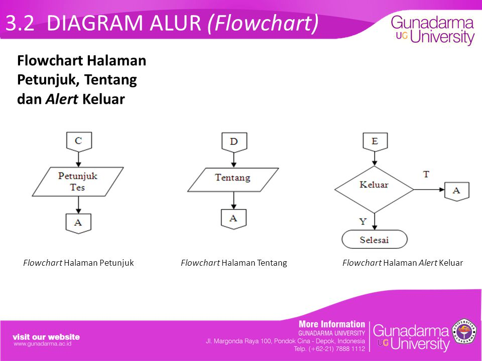 3.2 DIAGRAM ALUR (Flowchart)