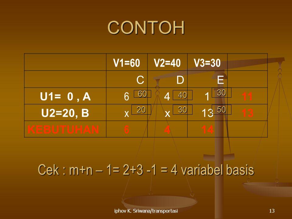 CONTOH Cek : m+n – 1= 2+3 -1 = 4 variabel basis V1=60 V2=40 V3=30 C D