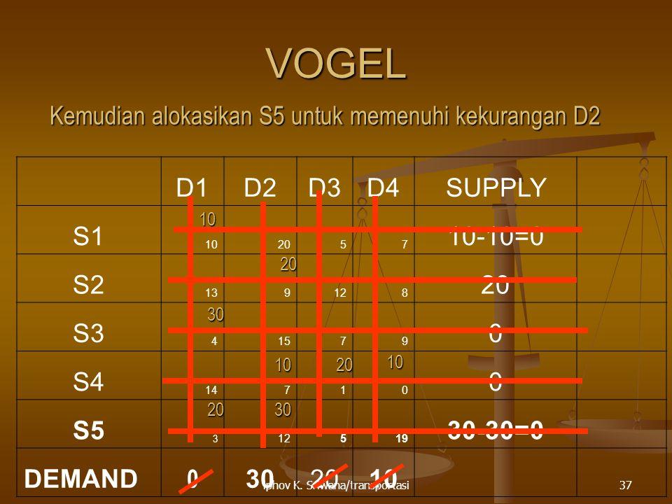 VOGEL Kemudian alokasikan S5 untuk memenuhi kekurangan D2 D1 D2 D3 D4