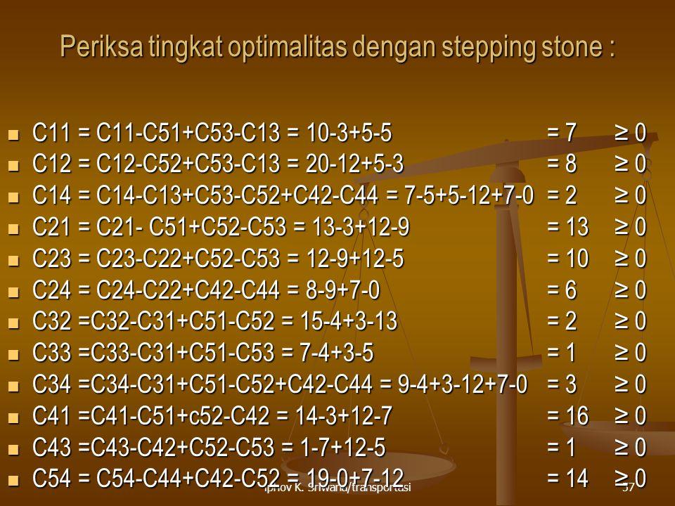 Periksa tingkat optimalitas dengan stepping stone :