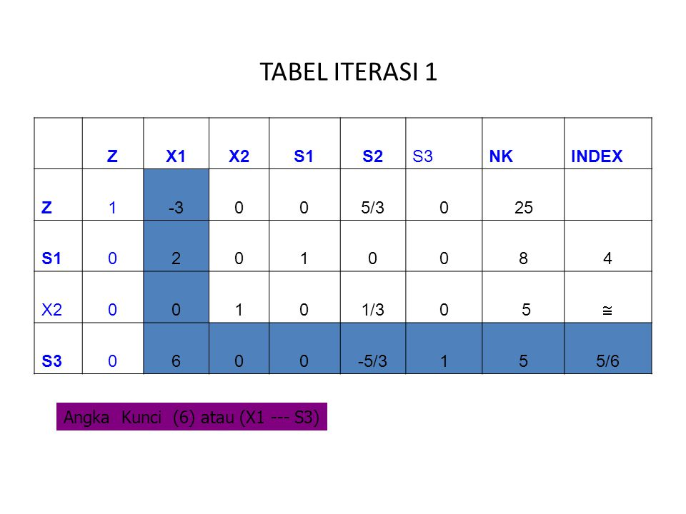 TABEL ITERASI 1 Z X1 X2 S1 S2 S3 NK INDEX 1 -3 5/3 25 2 8 4 1/3 5  6